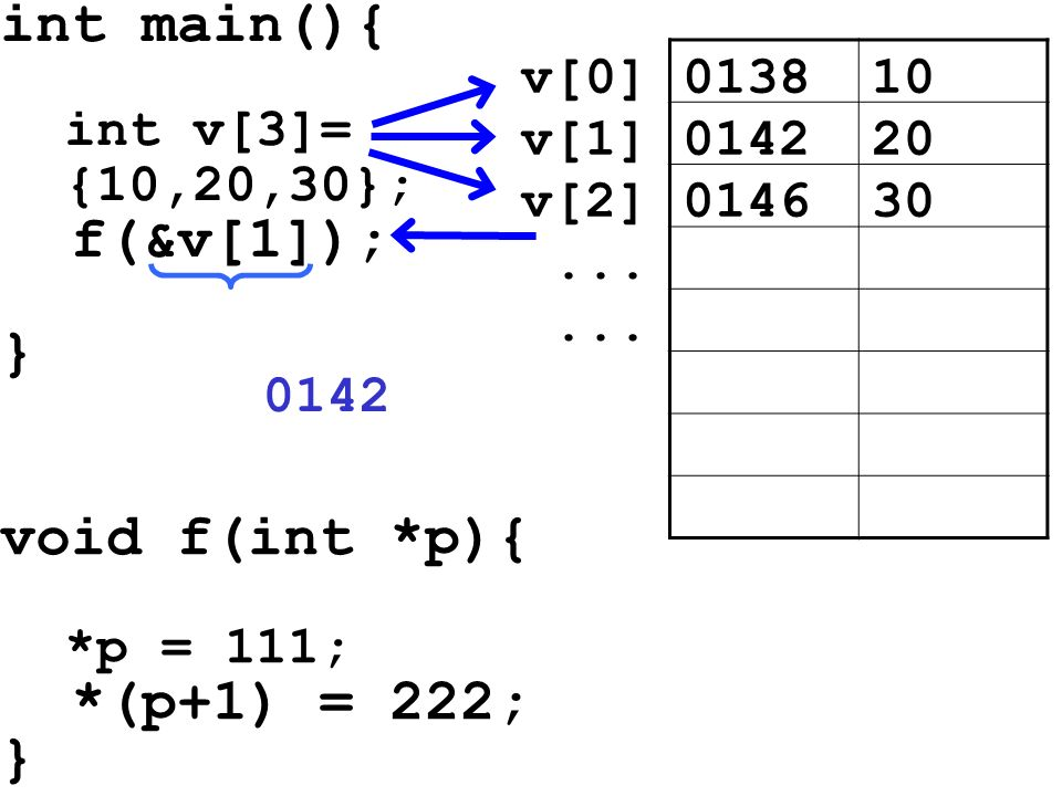 int main(){ f(&v[1]); } void f(int *p){ *(p+1) = 222; } int v[3]=